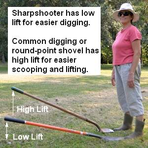 comparison of the lift angle of a sharpshooter and a common round point shovel