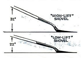 How to measure a shovel's lift height