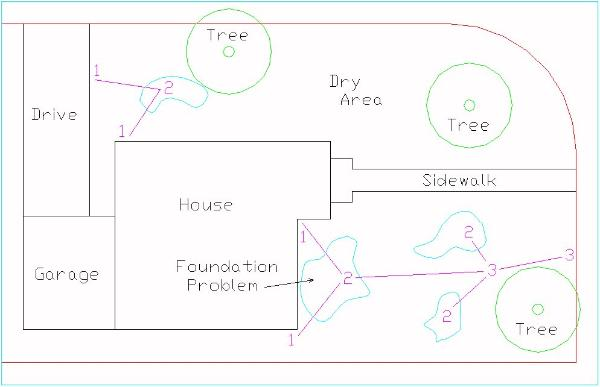 How to diagram a yard or lawn drainage system step 3 drawing of the drainage problem locations ccuart Choice Image