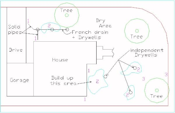 How to diagram a yard or lawn drainage system step 3 for Underground drainage layouts