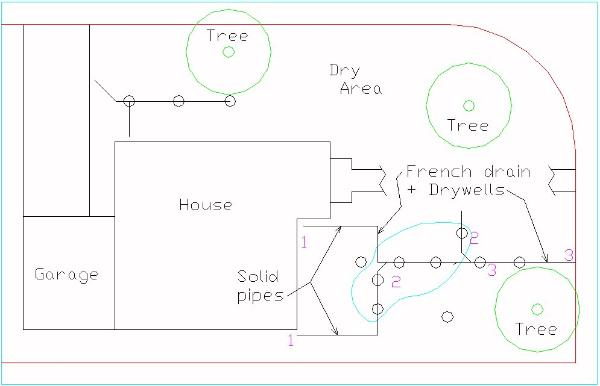 Drainage Guide Step 4 Test The French Drain System