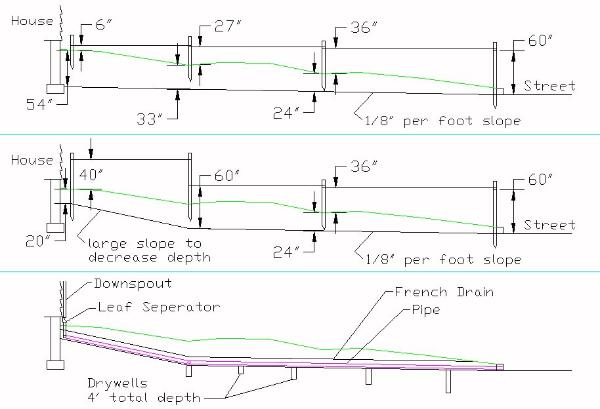 calculating depth to dig a drainage trench
